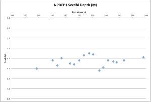 NPDEP1Secchi10-24-25