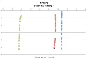 NPDEP1temp10-24-15