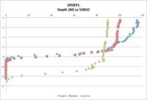 SPDEP1%RDO10-15-15