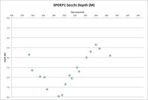 SPDEP1Secchi10-15-15