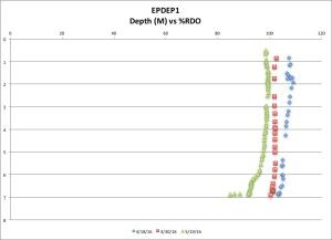 EPDEP1 %RDO 5-19-16