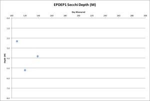 EPDEP1 Secchi 5-19-16