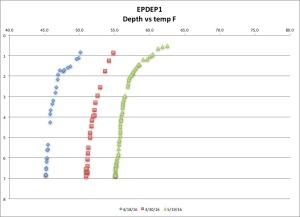 EPDEP1 tempF 5-19-16