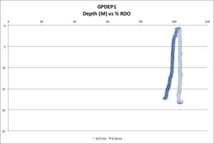 GPDEP1 %RDO 5-18-16