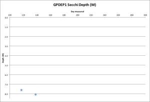 GPDEP1 Secchi 5-18-16