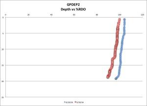 GPDEP2 %RDO 5-17 16