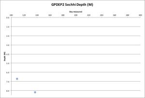 GPDEP2 Secchi 5-17-16