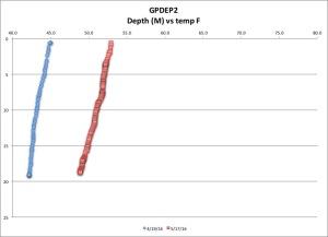 GPDEP2 tempF 5-17-16