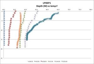 LPDEP1 tempF 5-23-16