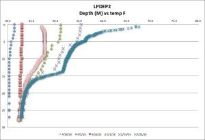LPDEP2 tempF 5-23-16