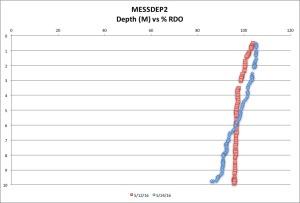 MESSDEP2 %RDO 5-24-16