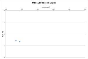 MESSDEP2 Secchi 5-24-16