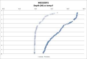 MESSDEP2 tempF 5-24-16
