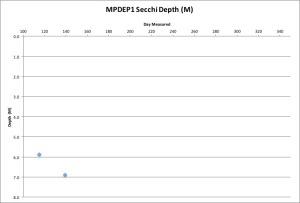 MPDEP1 Secchi 5-19-16