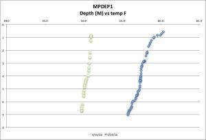 MPDEP1 temp F 5-19-16
