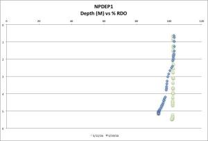 NPDEP1 %RDO 5-19-16