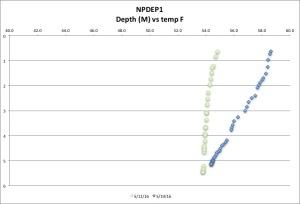 NPDEP1 tempF 5-19-16