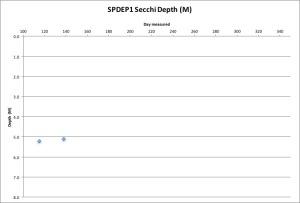 SPDEP1 Secchi 5-19-16