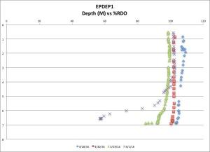 EPDEP1 %RDO 6:1:16