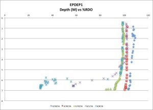 EPDEP1 %RDO 6:8:16
