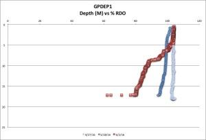 GPDEP1 %RDO 6:2:16