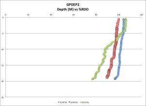 GPDEP2 %RDO 5-31-16