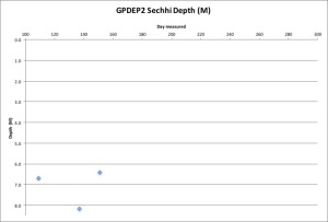 GPDEP2 Secchi 5-31-16