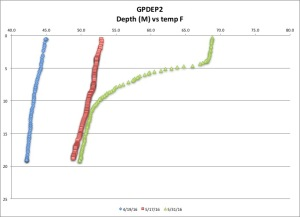 GPDEP2 tempF 5-31-16