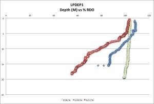 LPDEP1 %RDO 6-17-16