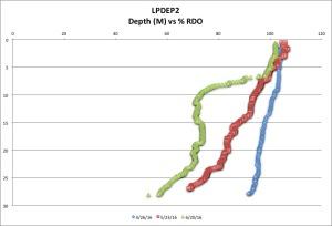 LPDEP2 %RDO 6-20-16