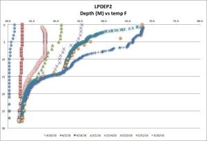 LPDEP2 temp F 6-17-16
