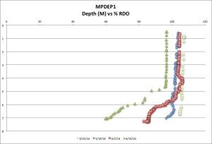 MPDEP1 %RDO 6:10:16