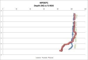 MPDEP1 %RDO 6:2:16
