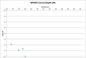 MPDEP1 Secchi 6-10-16