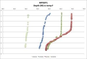 MPDEP1 temp F 6:10:16