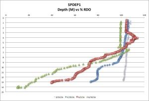 SPDEP1 %RDO 6:10:16