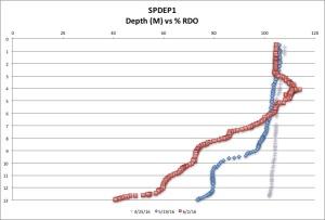 SPDEP1 %RDO 6:2:16