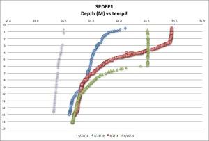 SPDEP1 temp F 6:10:16