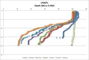 LPDEP1 %RDO 7-21-16