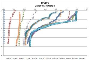 LPDEP1 temp F 7-21-16
