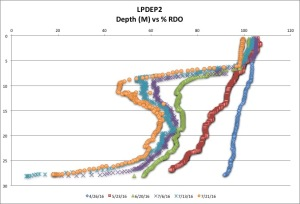 LPDEP2 %RDO 7-21-16