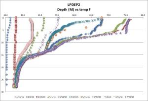 LPDEP2 temp F 7-21-16