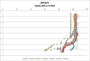 MPDEP1  %RDO 7-18:16