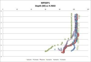 MPDEP1 %RDO 7:14:16