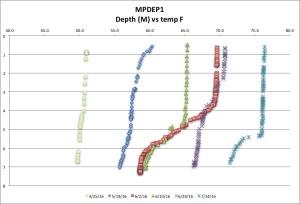 MPDEP1 temp F 7:14:16