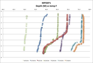 MPDEP1 temp F 7:18:16