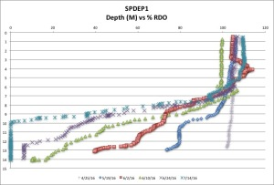 SPDEP1 %RDO 7:14:16