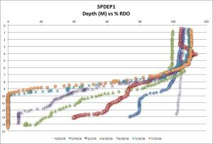 SPDEP1 %RDO 7:22:16