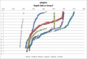SPDEP1 temp F 7:14:16