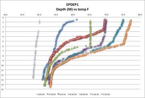 SPDEP1 temp F 7:22:16